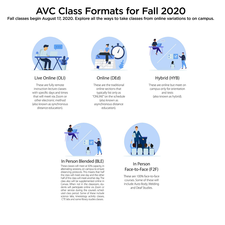 AVC Class Modes