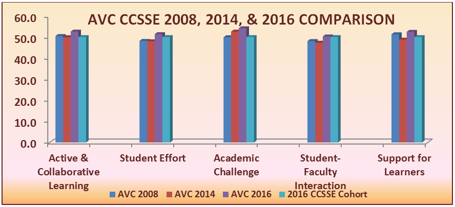 CCSSE and SENSE | Antelope Valley College