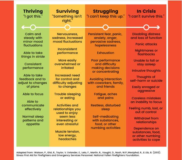 COVID Anxiety Chart