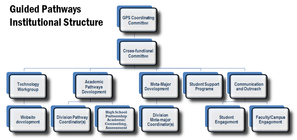 AVC Guided Pathways Institutional Structure