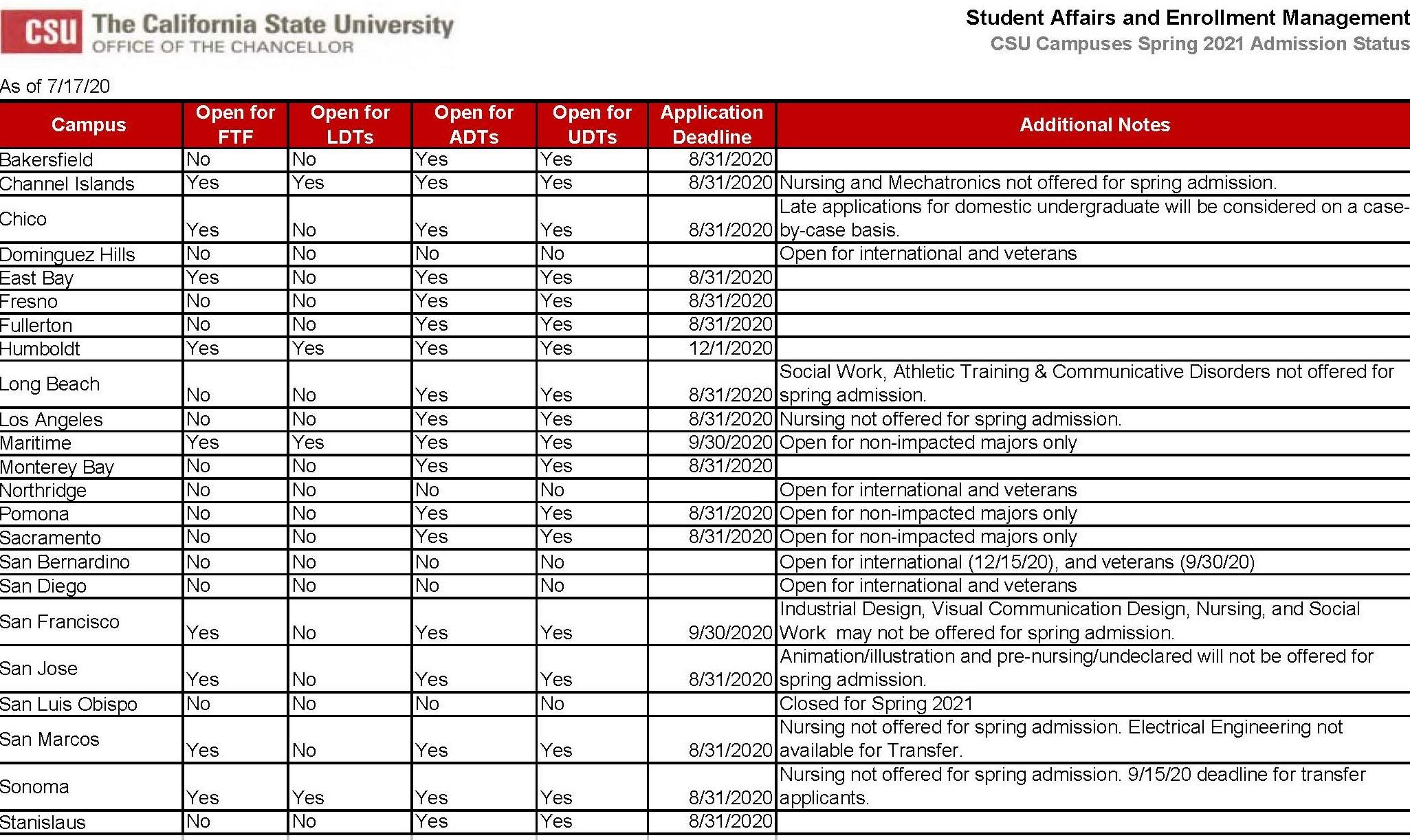 CSU Spring 2021 application status